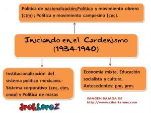 Iniciando en el Cardenismo (1934-1940)-Mapa Mental 0