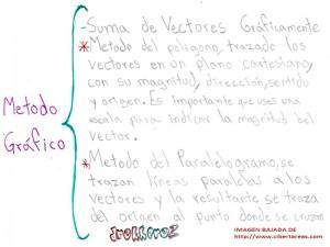 Metodo Gafico-Suma de vectores 0