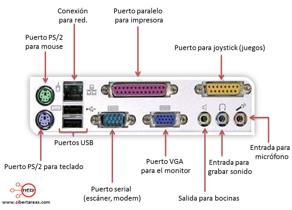 funciones de la pc: