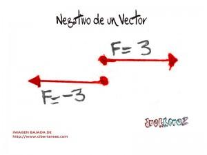 Negativo de un vector-propiedades de los vectores 0