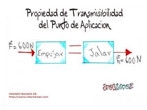 Propiedad de transmisibilidad del punto de aplicacion-propiedades de los vectores 0