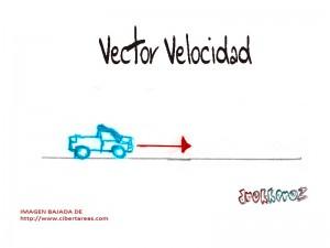 Vector Velocidad-algebra vectorial 0