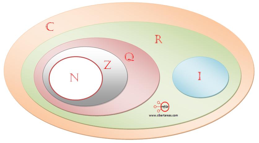 Nmeros reales matemticas 1 cibertareas diagrama de los numeros reales observando ccuart Images