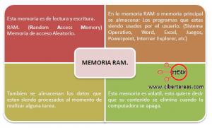 La memoria RAM 0