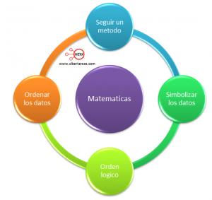 Algoritmos geométricos y aritméticos – Matemáticas 1 0