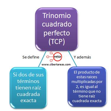 Factorización de trinomios cuadrados perfectos – Matemáticas 1 ...