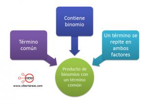 Producto de binomios con un termino comun – Matemáticas 1 0