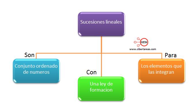 Series y sucesión lineal – Matemáticas 1   CiberTareas