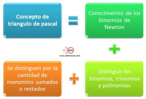 Triangulo de pascal y binomio de newton – Matemáticas 1 0
