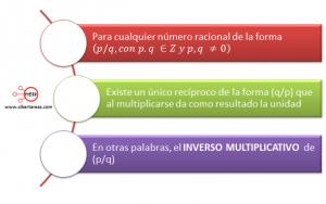 Multiplicación y división de fracciones algebraicas – Matemáticas 1 0