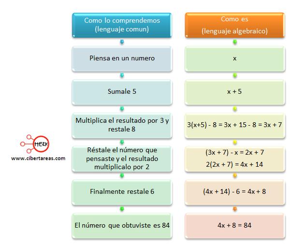 grados de las ecuaciones: