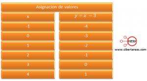 Interpretación gráfica de la función lineal y su relación con la ecuación de primer grado – Matemáticas 1 2