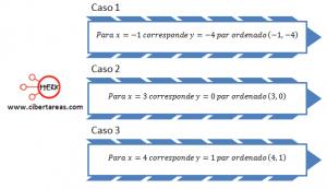 Interpretación gráfica de la función lineal y su relación con la ecuación de primer grado – Matemáticas 1 3