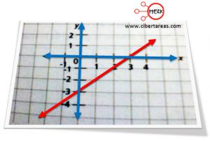 Interpretación gráfica de la función lineal y su relación con la ecuación de primer grado – Matemáticas 1 4