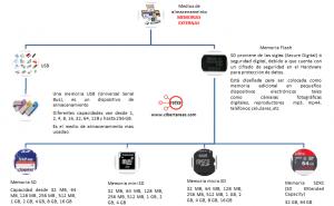 Clasificacion de los dispositivos de almacenamiento – Operar el equipo de computo 1