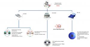 Clasificacion de los dispositivos de almacenamiento – Operar el equipo de computo 0