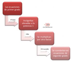 Relación de la ecuación de primer grado con la función lineal – Matemáticas 1 1