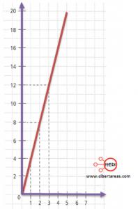 Relación de la ecuación de primer grado con la función lineal – Matemáticas 1 4
