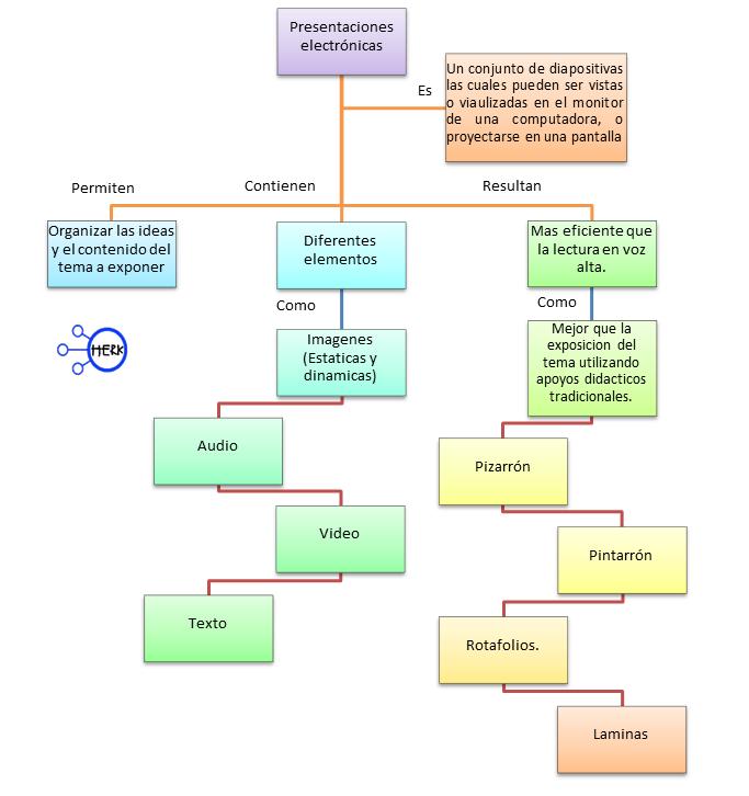 Caracteristicas del mapa conceptual yahoo dating
