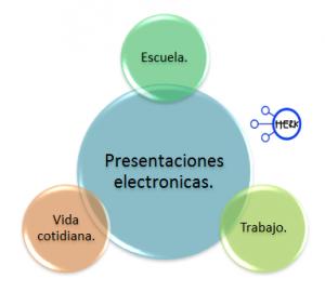 mapa conceptual presentaciones electronicas
