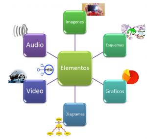 mapa mental software para presentaciones electronicas