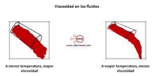 mapa conceptual caracteristicas fluidos viscosidad