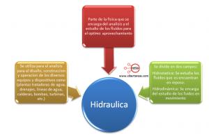 mapa conceptual hidraulica