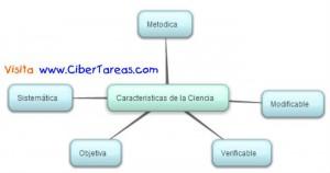 Caracteristicas de la Ciencia en Biologia-Mapa Mental- FALTA