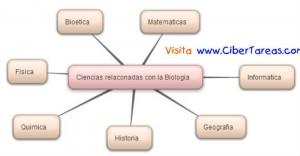 Ciencias Relacionadas con la Biologia-Mapa Mental