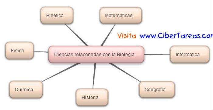 Ciencias Relacionadas Con La Biologia Mapa Mental