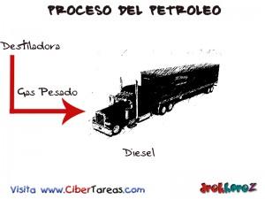 Diesel-Proceso del Petroleo
