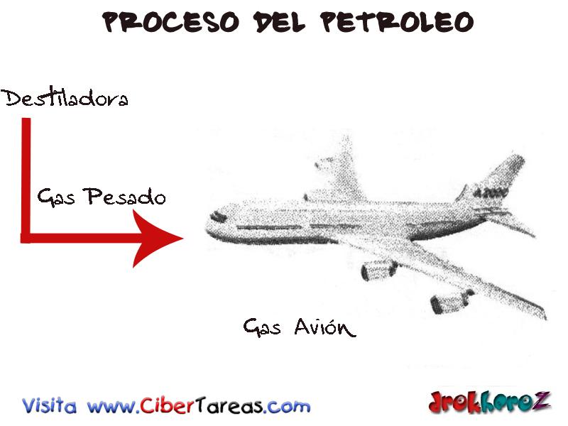 Gas Avión – Proceso del Petróleo | CiberTareas