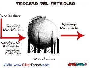 Mezcladora-Proceso del Petroleo
