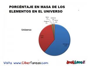 Porcentaje en Masa de los Elemento en el Universo-Biologia 1
