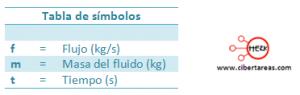 formula flujo fisica 2 liquidos