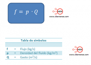 formula flujo fisica 2 liquidos 5