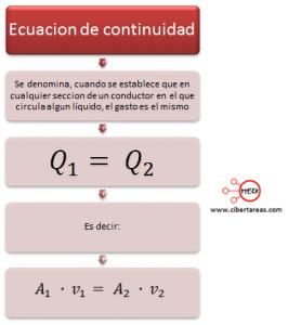 mapa conceptual ecuacion de continuidad