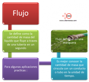 mapa conceptual flujo liquidos fisica