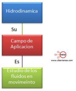 mapa conceptual hidrodinamica