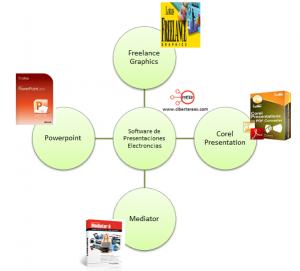 mapa conceptual software presentaciones electronicas
