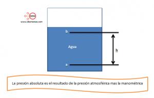 presion absoluta 1