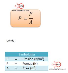 presion fisica 2 hidrostatica formula