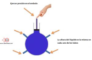 principio de pascal jeringa de pascal