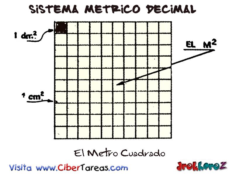 El Metro Cuadrado Sistema M Trico Decimal Cibertareas