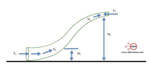 Teorema de Bernoulli ejemplo