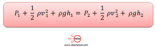 Teorema de Torricelli 1
