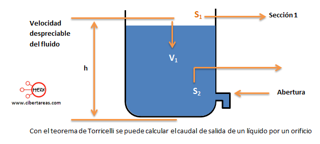 Teorema de Torricelli 6