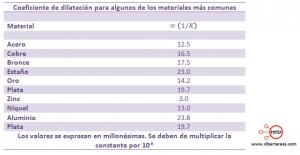 coeficiente de dilatacion lineal tabla materiales