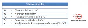 dilatacion volumetrica fisica 2 tabla de simbolos