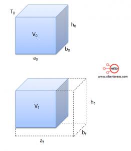 dilatacion volumetrica fisica